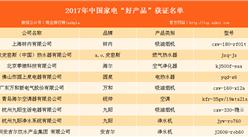 """2017年中國家電""""好產品""""獲證名單出爐:海爾等多家企業上榜"""