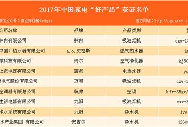 """2017年中国家电""""好产品""""获证名单出炉:海尔等多家企业上榜"""