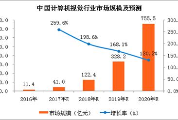2018年计算机视觉市场分析及预测:市场规模有望突破百亿(附图表)