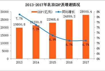 2017年北京经济总量6_2008年北京奥运会