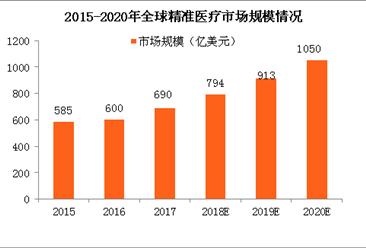 2020年全球精准医疗市场规模将破千亿美元 2018年中国精准医疗政策及事件盘点(图表)