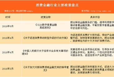 2018年消费金融行业政策汇总(附消费金融行业50强名单)