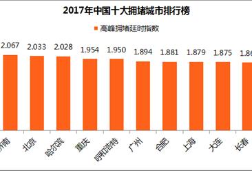 2017年中国十大拥堵城市排名出炉:合肥/长春/呼和浩特首次入前十 哪地最堵?(附榜单)
