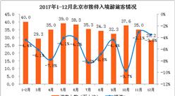 2017年北京市全年接待入境游客392.6万   同比下降5.8%(附图表)