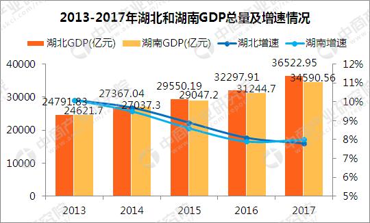 12年湖北省gdp_湖北各市州2018年GDP增速目标公布你家乡多少?