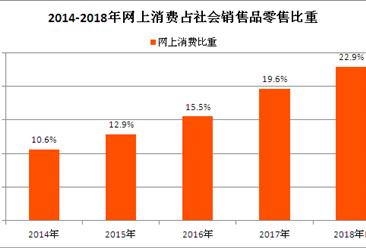 网上零售行业高增长 2018年中国网上售零售将破9万亿元(图)