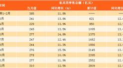 2017年家具行业零售数据分析:家具零售额超2800亿(表)