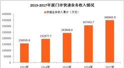 2017年厦门市快递运行情况分析:全年快递业务量增长20%(图表)