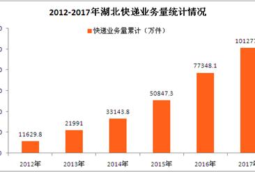 湖北快递行业数据分析:2017年快递收入超百亿  同比增长36.57%(图表)