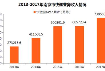 2017年南京快递行业数据分析:快递业务量同比增长34.27%(附图表)