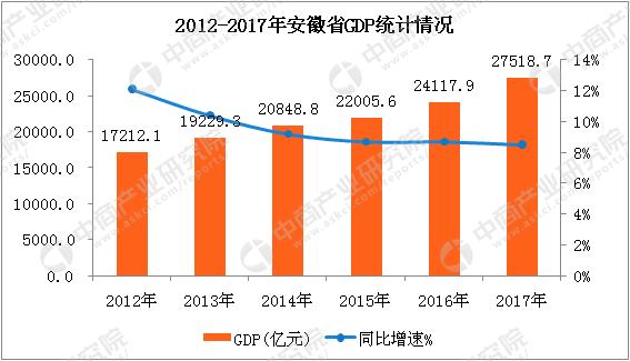 2017安徽经济总量_安徽经济