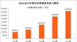 2017年西安市快递运行情况分析:全年快递业务收入增长24.76%(图表)