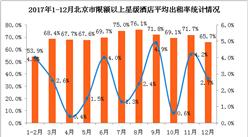 2017年北京市星级酒店经营数据分析:平均房价505.4元 同比增长6.9%(附图表)