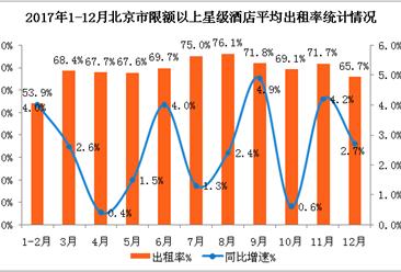 2017年北京市星級酒店經營數據分析:平均房價505.4元 同比增長6.9%(附圖表)