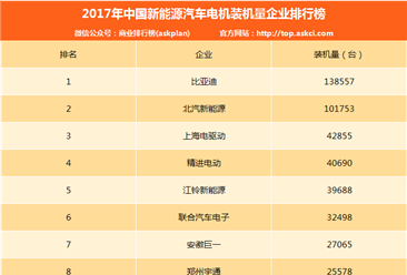 2017年新能源汽车电机装机量排行榜:比亚迪第一!(附排名TOP10)