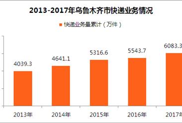 乌鲁木齐市快递大数据分析:快递业务收入突破10亿元(图)