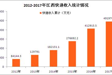 2017年江西快递业务收入近50亿元  同比增长18.15%(附图表)