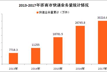 2017年济南市快递业务量超3亿件  同比增长13%