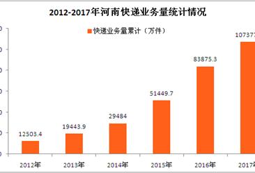 河南省快递行业数据统计:2017年快递业务量增长28%(图表)