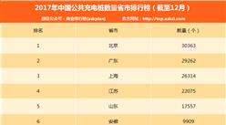 2017年1-12月电动汽车充电桩数量排名:累计21.4万个 北京排名第一(附榜单)