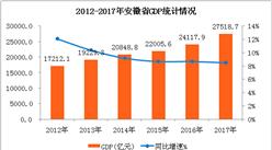 2017年安徽经济数据分析:GDP总量27518.7亿 同比增长8.5%(附图表)