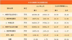 长沙市邮政行业数据分析:2017年邮政收入481.56亿   同比增长30.59%(图表)