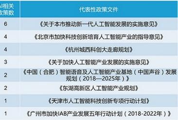 2017年中国人工智能产业发展10强城市排行榜:北京稳居第一