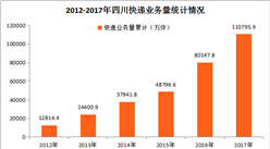 2017年四川快递业务收入127.48亿元 同比增长32.30%(附图表)