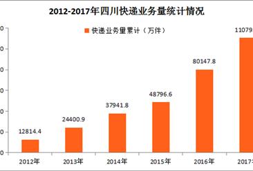 2017年四川省快递业务收入完成127.48亿元,同比增长32.30%(附图表)