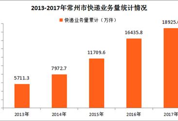 2017年常州市快递运行情况分析:全年快递业务收入同比增长16.93%(图表)