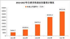 2017年合肥市快递运行情况分析:全年快递业务收入占全省比重44.53%(图表)