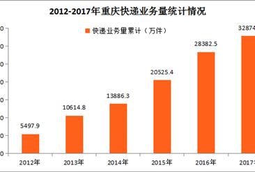 2017年重庆市快递业务量3.29亿件 同比增长15.83%(附图表)