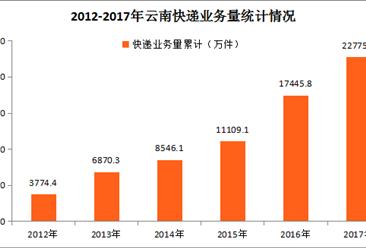 2017年云南快递行业运行分析:全年快递业务收入同比增长24.36%(附图表)