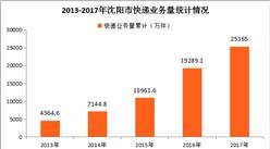 沈阳市快递大数据盘点:2017全年快递业务收入累计完成27.96亿元(图表)