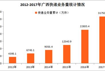 2017年广西快递行业运行分析:全年快递业务收入同比增长32.40%(附图表)