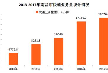 2017年南昌市快递运行情况分析:全年快递业务量完成1.86亿件(图表)