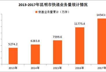 2017年昆明市快递运行情况分析:全年快递业务收入同比增长16.97%(图表)