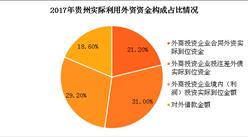 2017年贵州双向投资情况分析:第三产业占比近7成(图)
