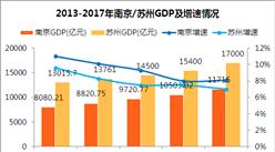 2017年南京经济运行情况分析:GDP增长8.1% 同苏州经济差距拉大(附图表)