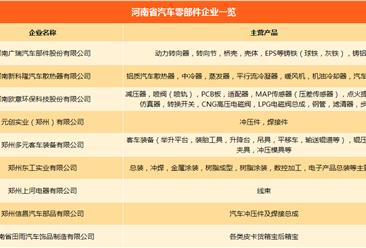河南省汽车产业链主机厂/零部件企业名录汇总一览(附各车企产能情况)