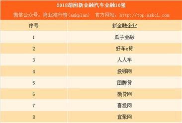 2018胡润新金融汽车金融十强:瓜子金融、人人车上榜(附榜单)