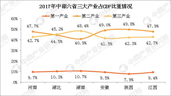 2017湖北湖南gdp_中国城市GDP排名2017排行榜:中国31省份实力