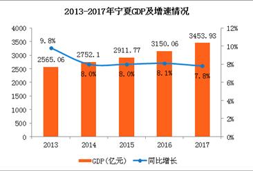 2017年宁夏经济数据分析:GDP增长7.8%(附图表)