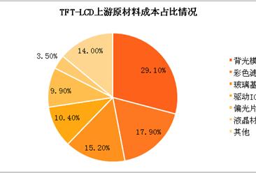 玻璃基板行业分析及重点企业盘点(附图表)