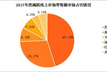 2017年洗碗机市场零售数据分析:西门子线上市场份额超45%(图表)