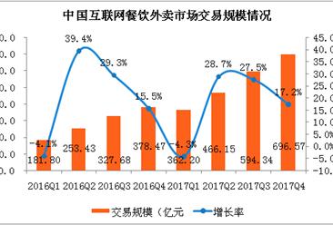 2017年第四季度中国互联网餐饮外卖市场分析(附图表)