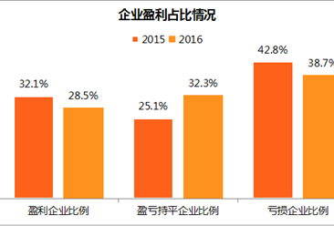 全国企业经营数据分析:战略性新兴产业盈利企业数量增长13.3%(附图表)