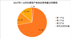 2017年全国社会用电量分析:第二产业占比超七成