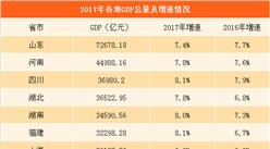 2017年15省市GDP數據出爐:天津等9城GDP增速下降(附圖表)