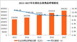 消费连续4年成经济增长主动力 2018年消费市场仍将平稳发展